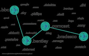 brand-diagram_300_via_Nominet