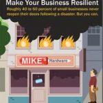FEMA claim: 40% van het MKB failliet na een groot incident. Klopt dat wel?