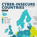 Voor wat het waar is: Nederland het meest cyber-insecure land
