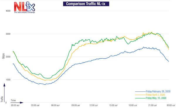 NL-ix datatraffic