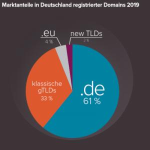 DENIC-Taetigkeitsbericht_2019_DE pdf_TLD gebruik