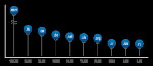 Verisgin-chart_TLDs-top-10